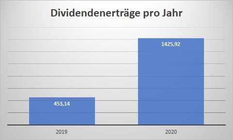 Dividendenerträge 2020 vs. 2019